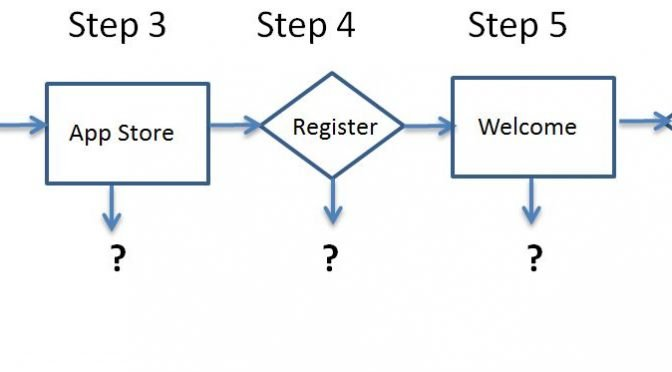 Image of conversion journey