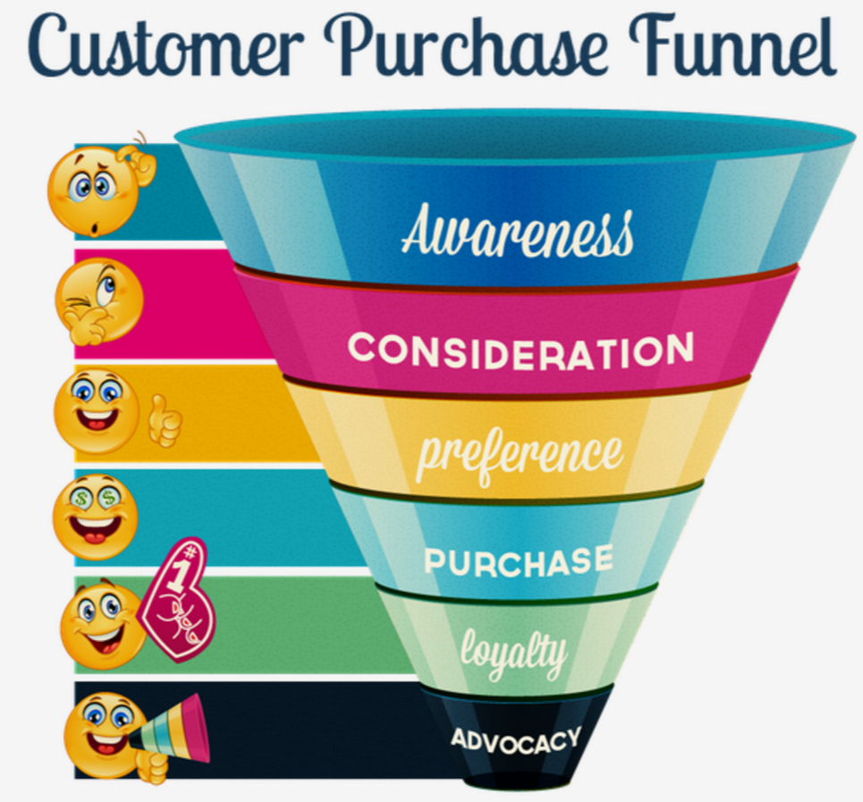 The concept of a conversion funnel in based upon flawed thinking