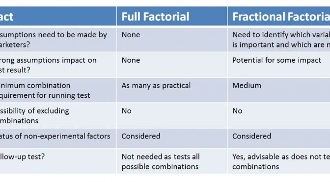Image of table of comparison between full factorial and fractional factorial design