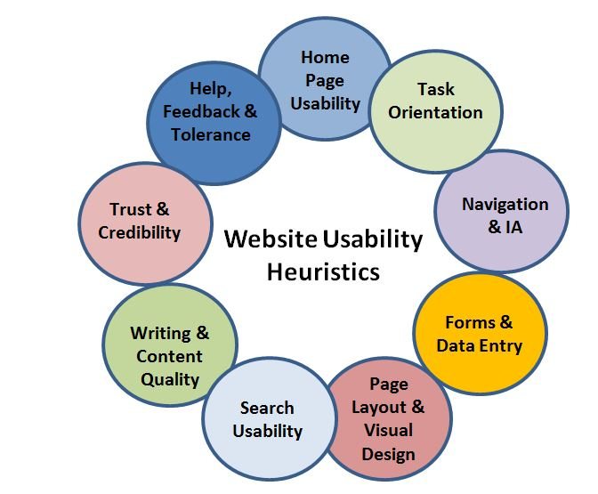 Image of diagram with 9 website usability heuristics