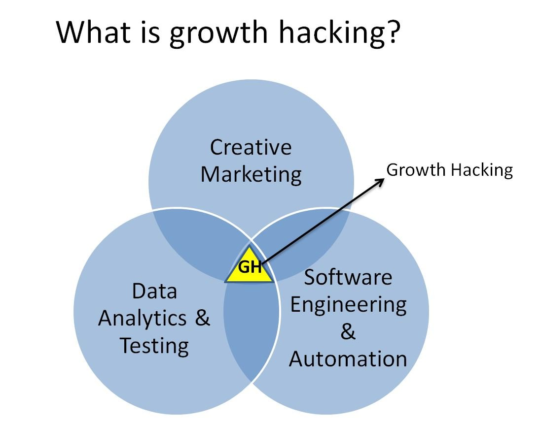 Image of diagram explaining what is growth hacking