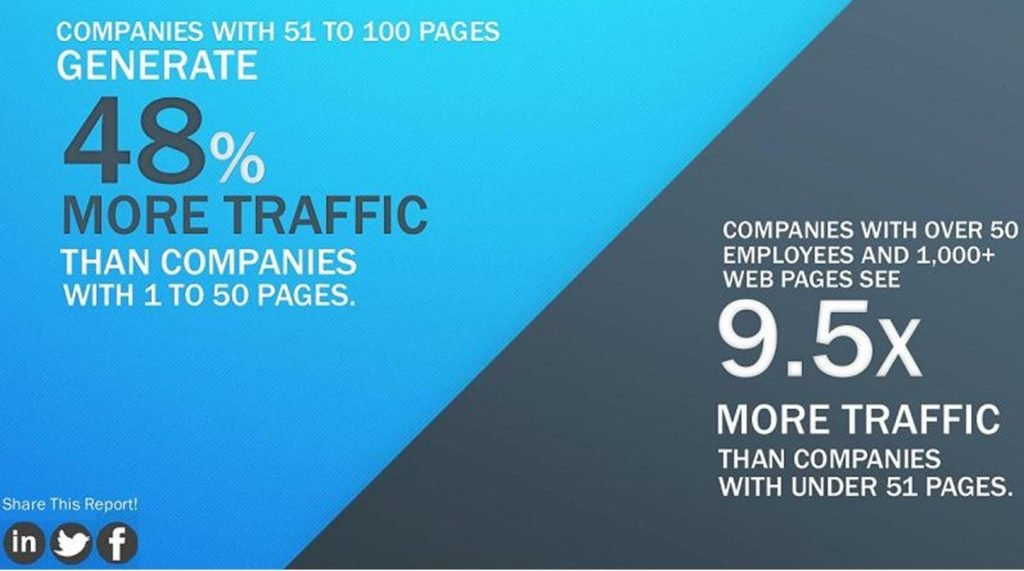 Image of chart that shows how much more traffic a site with 51 to 100 pages gets compared to one with a site with 50 or fewer pages