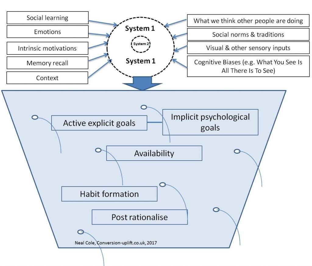 The behavioural economics decision bucket shows how complex consumer behaviour is