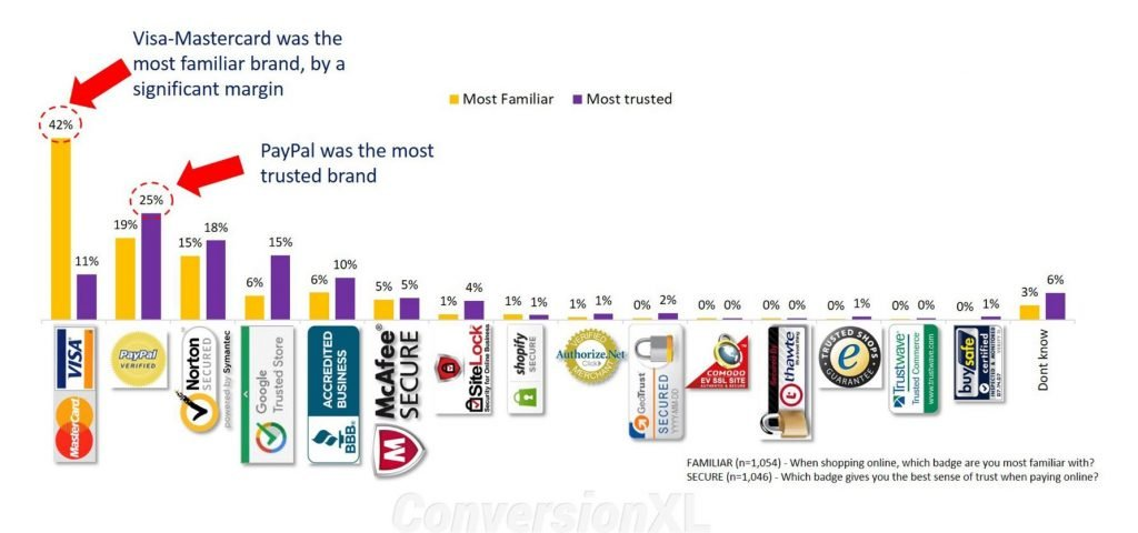 Image of chart showing which brands provide a sense of trust for paying online