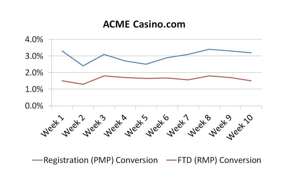 Image of chart showing conversion rate for registration and first time deposit