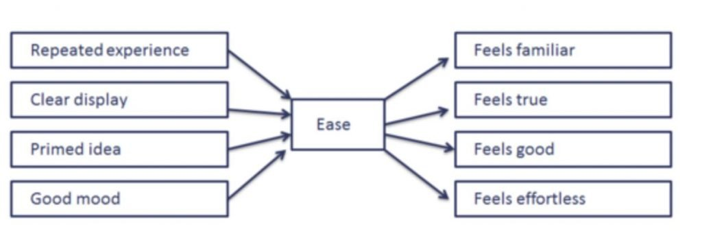 Image of causes and effect of cognitive ease from Thinking, fast and slow