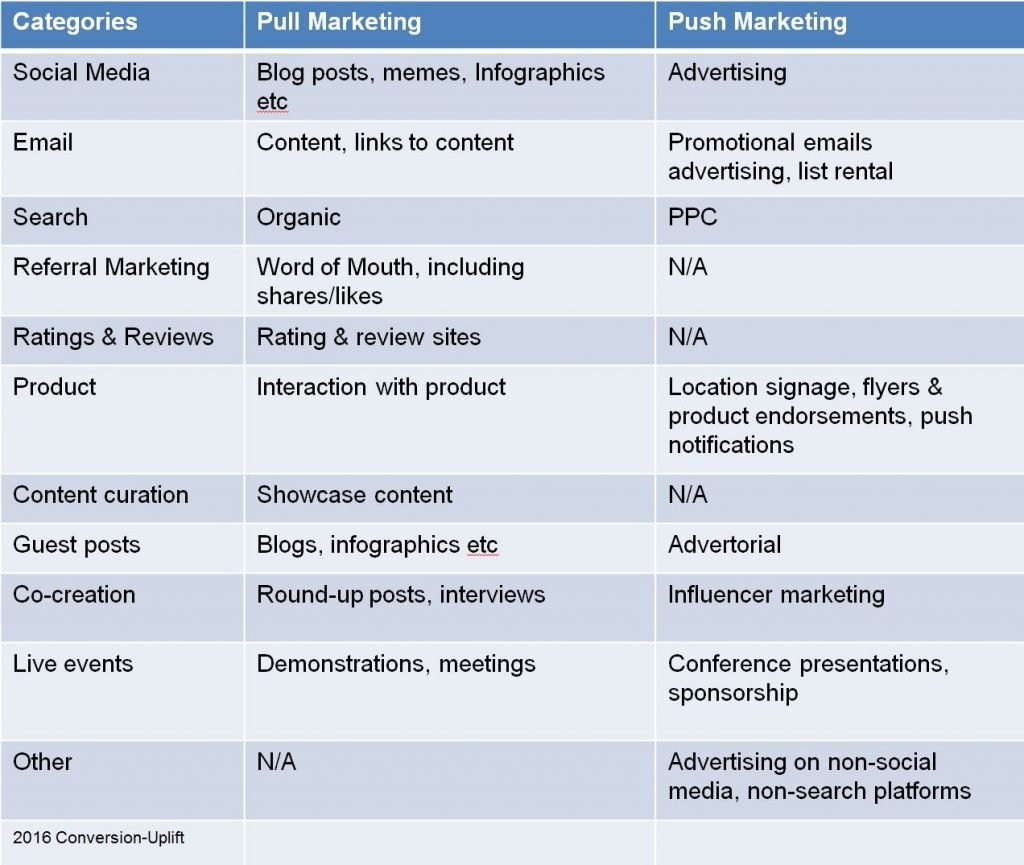Image of table of content marketing distribution pull vs push