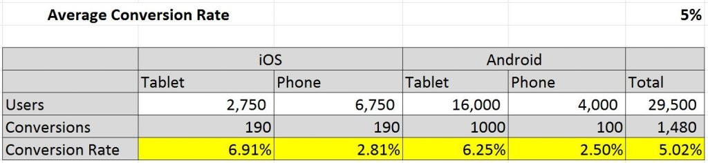 Image of table showing conversion rate by Operating System and type of device