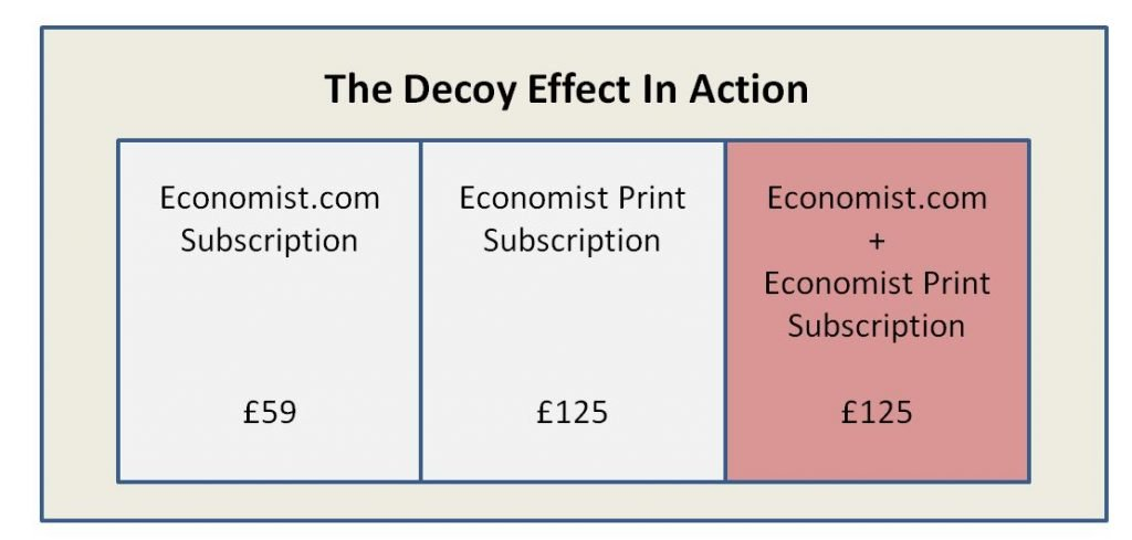 What is the decoy effect?