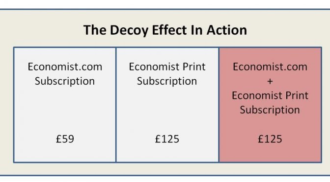 The decoy effect persuades more users to subscribe to the more expensive plan