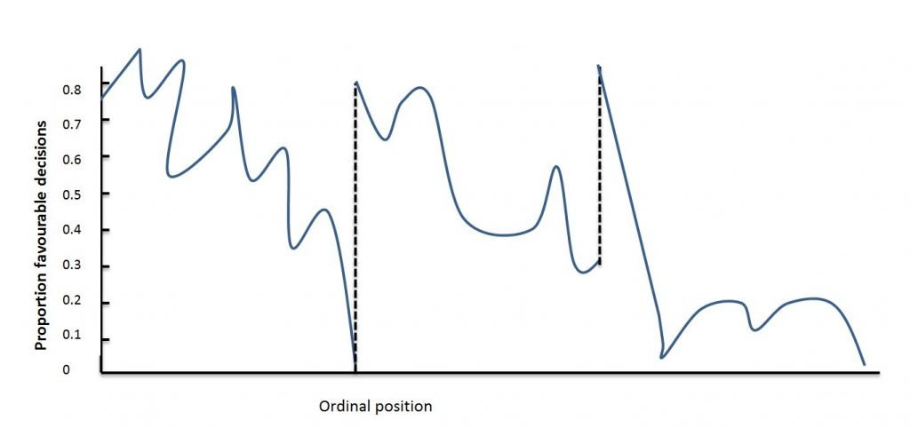 Image of chart showing impact of ego depletion on decision making