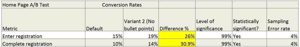 Image of table showing uplift from A/B test