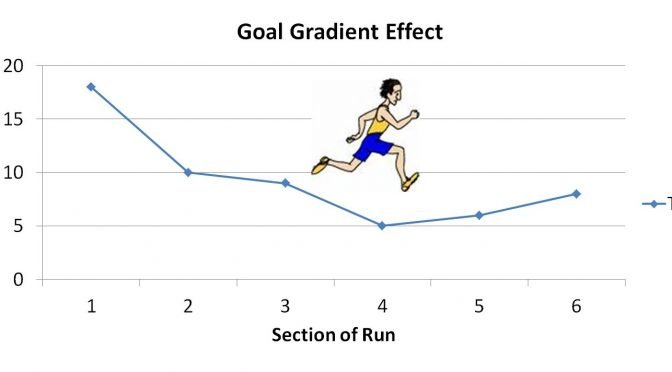 Image of the goal gradient effect