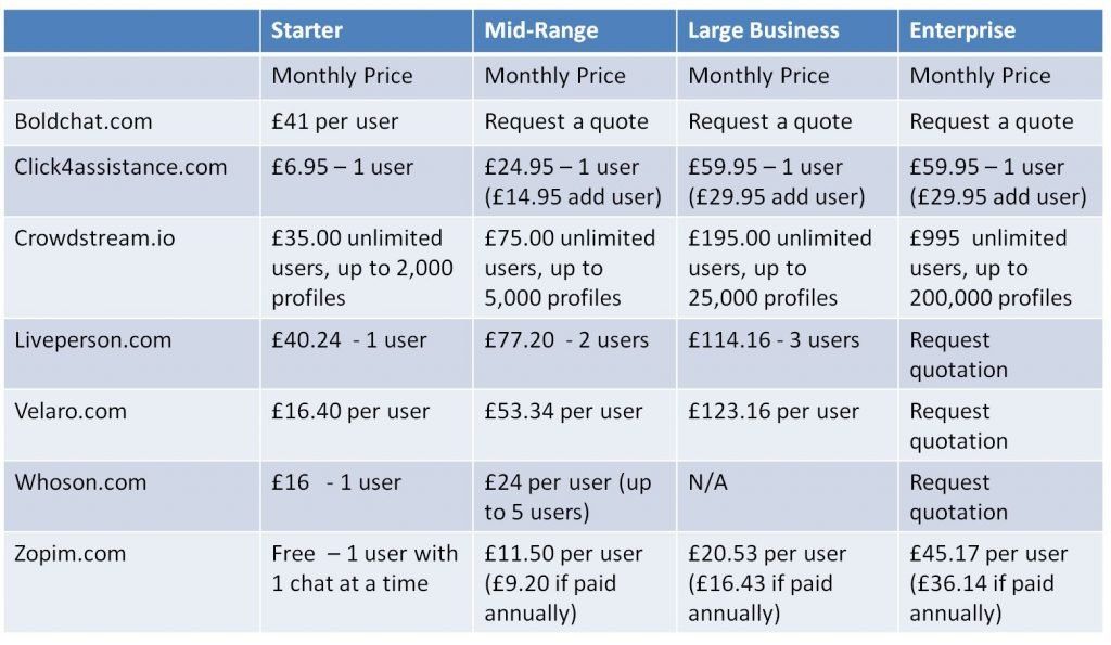 Image of price comparison table for Live Chat software solutions