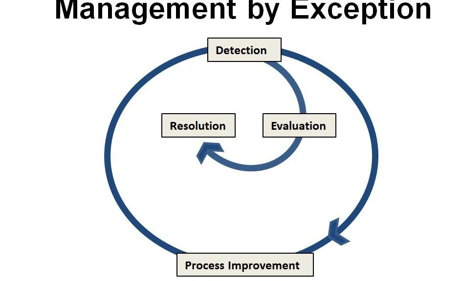 Diagram illustrating Management by Exception