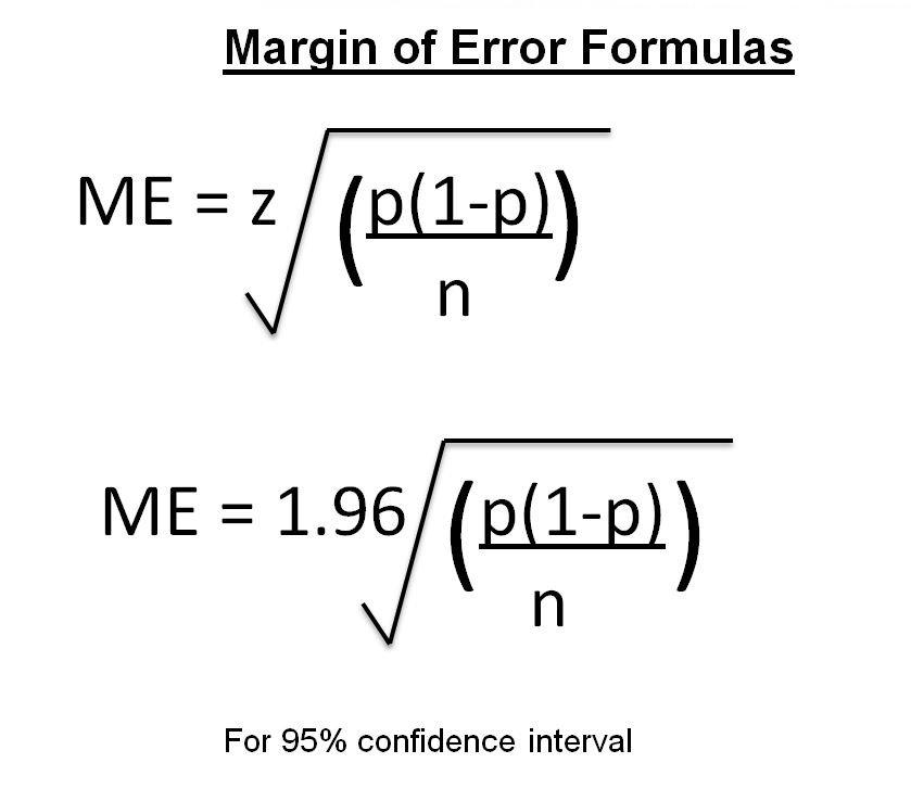 The margin of error formulas