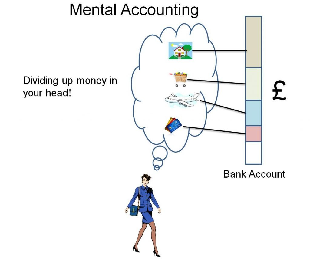 Image demonstrating the behavioural economics concept of mental accounting