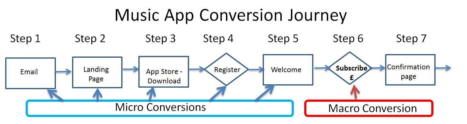 Image showing micro and macro conversions