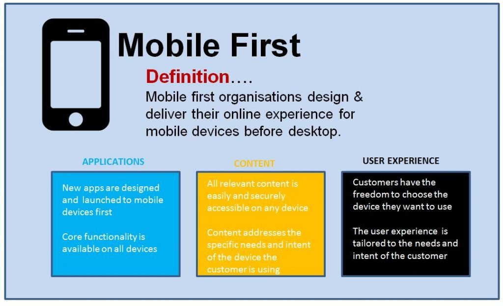 Image of definition of mobile first