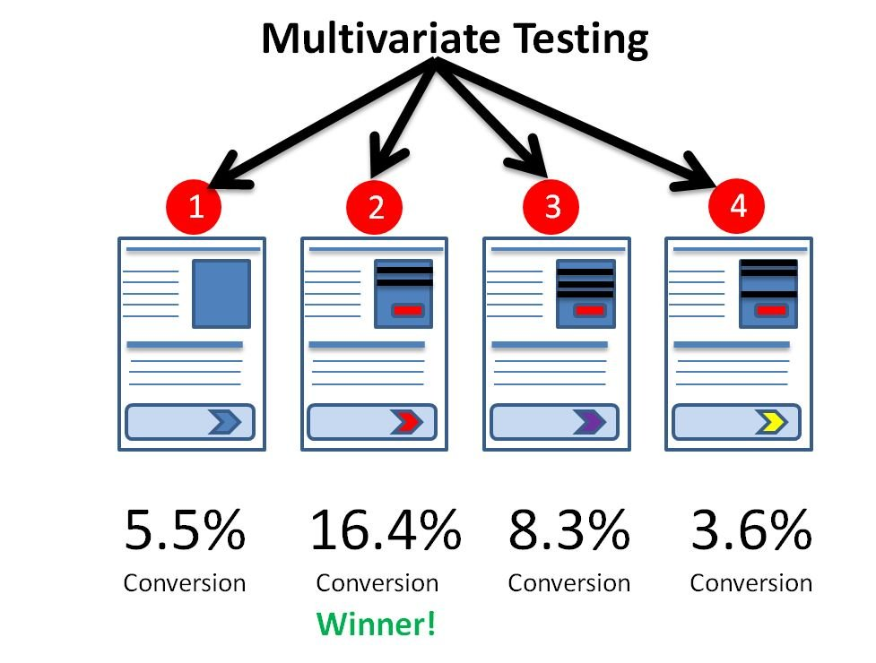 Image illustrating multivariate testing