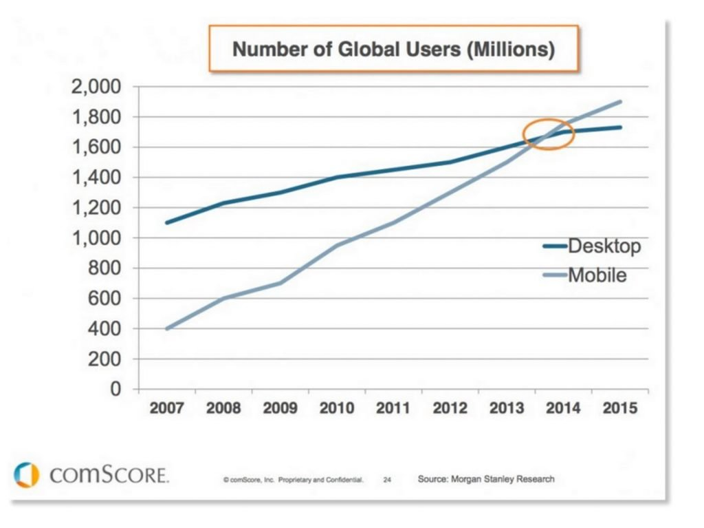 Image of chart showing number of global digital users by device