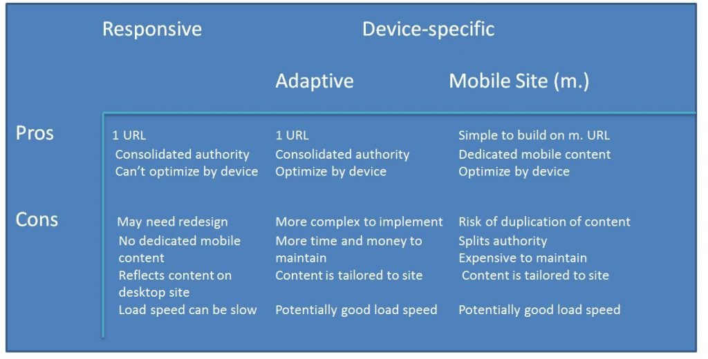 Pros and cons of different options for mobile optimised websites