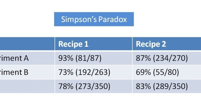 Example of Simpson's Paradox