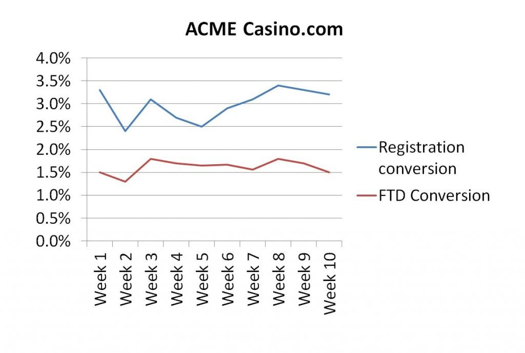 Registration and FTD conversion rates are important metrics in the gambling sector