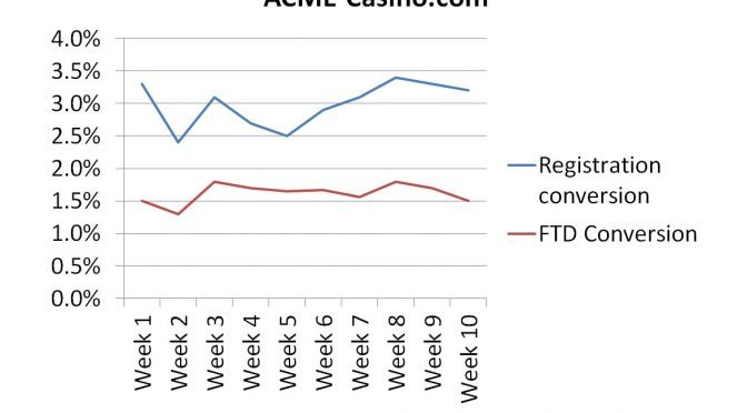 Image of chart showing example of registration and FTD conversion trends