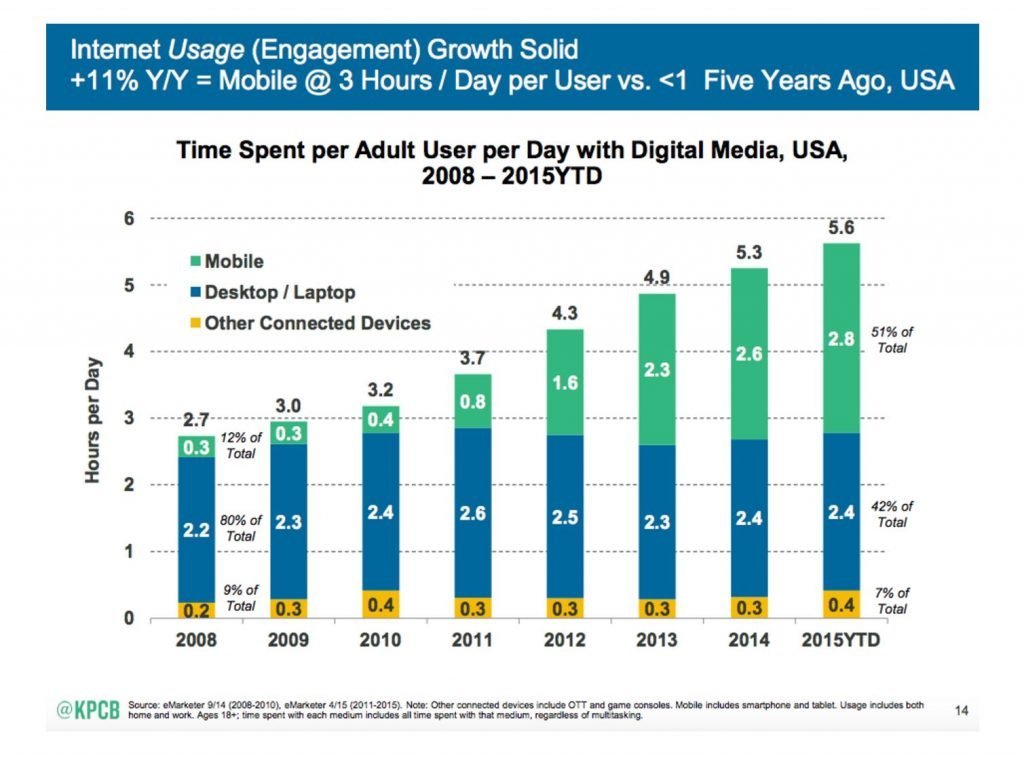 Chart of time spent per day on digital media by device