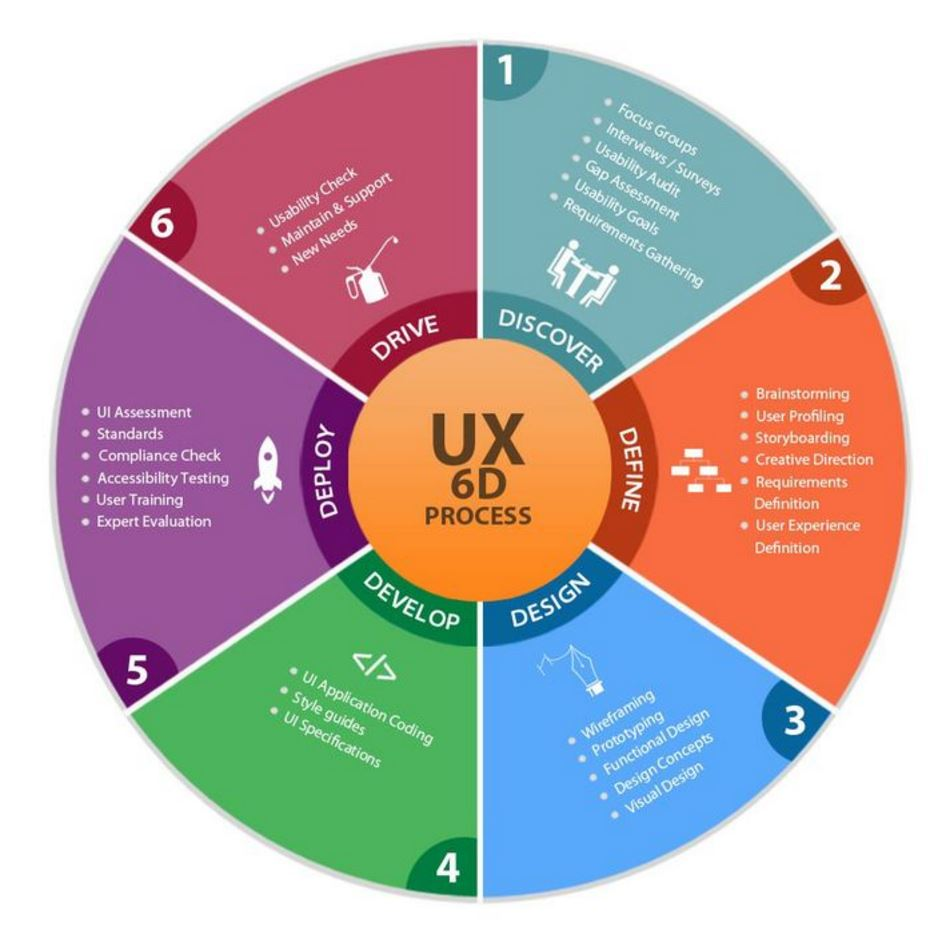 Image of User Experience process