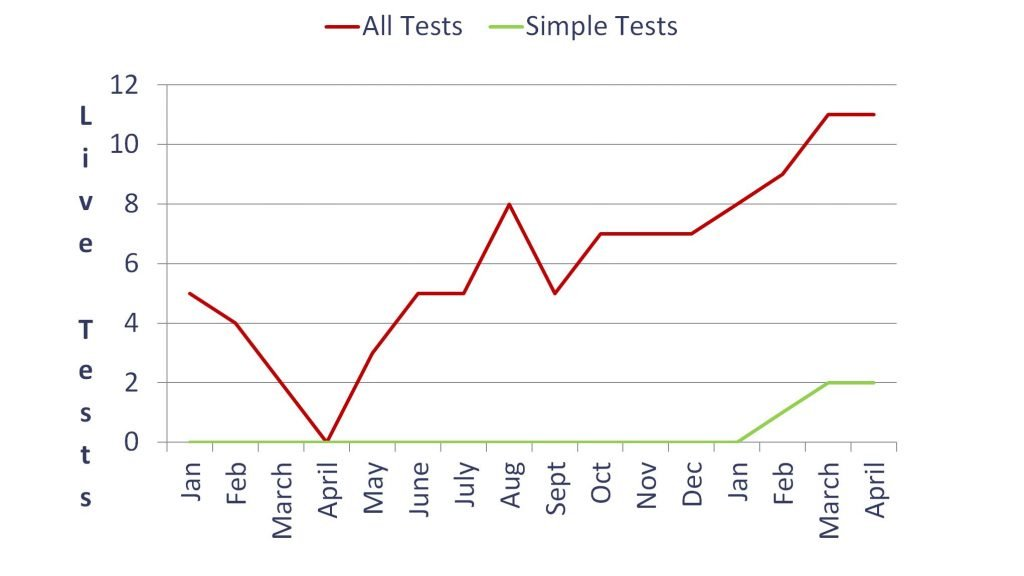 Example of vanity metric - number of live A/B tests per month