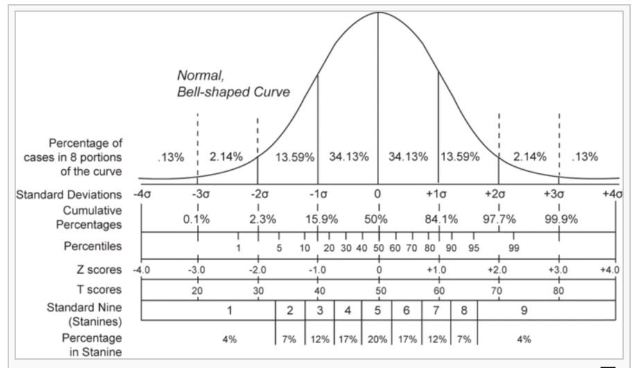 Image of Z-score for normal distribution