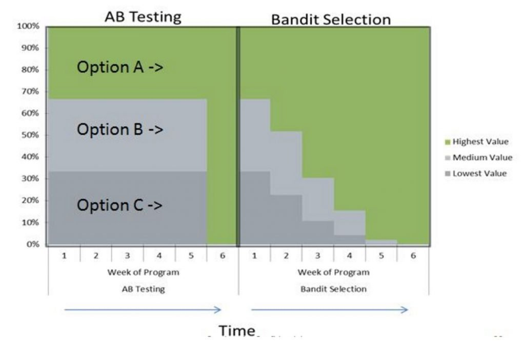Image of AB test compared to multi-armed bandit
