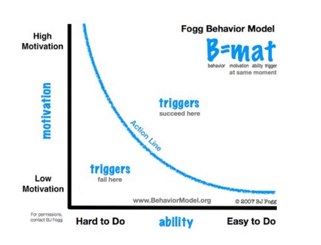 Image of BJ Fogg's behavioural change model