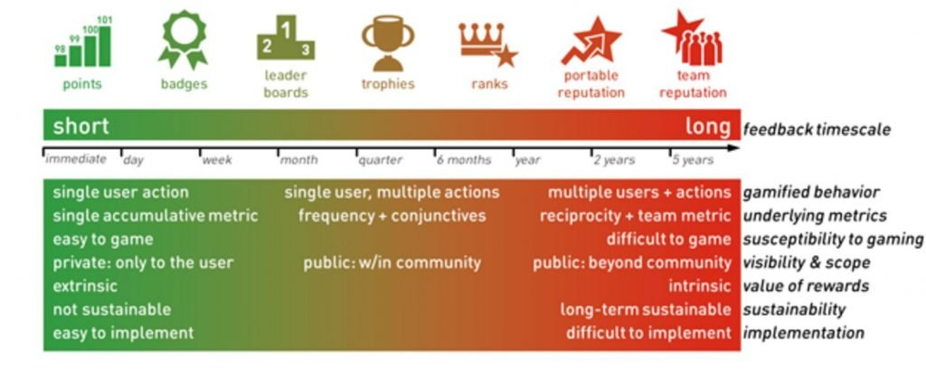 Image of Dr Michael Wu's gamification spectrum