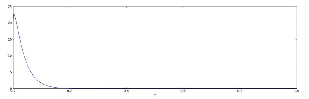 Image of informed prior distribution