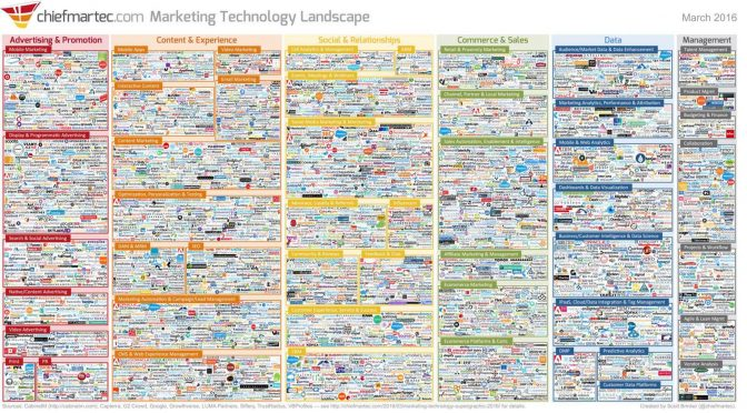 Over 300 solutions in the digital marketing toolbox