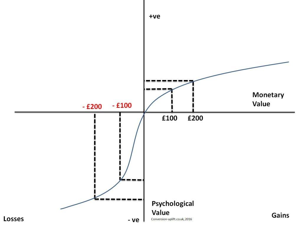 Image illustrating prospect theory