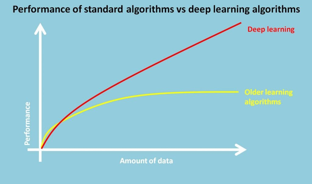 Image illustrating performance of deep learning compared to older style algorithms