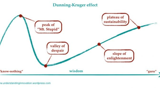 Image of Dunning-Kruger Effect for conversion rate optimisation