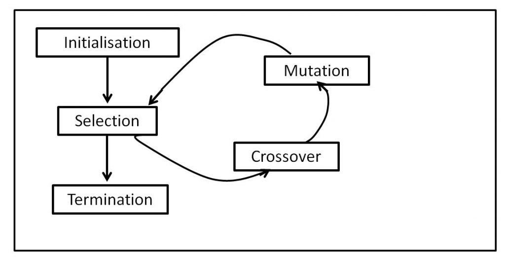 Image of illustration of how an evolutionary algorithm works