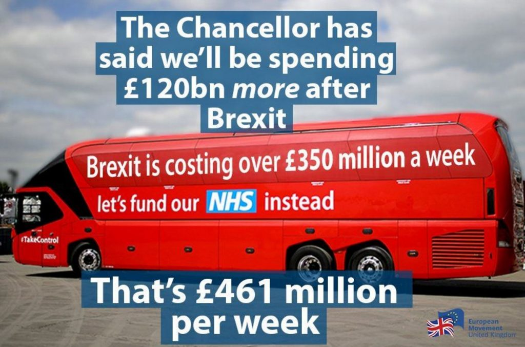 Brexit is costing £461m a week