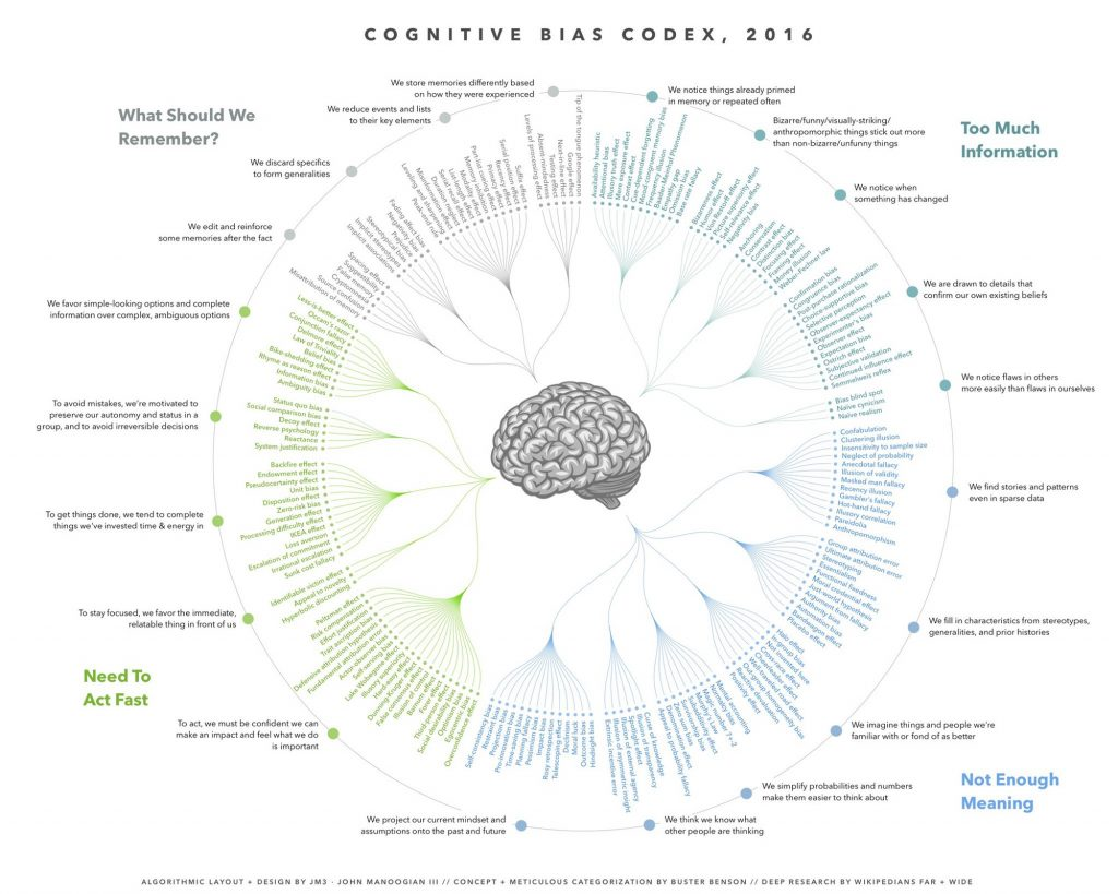 Cognitive Bias - Conversion Uplift