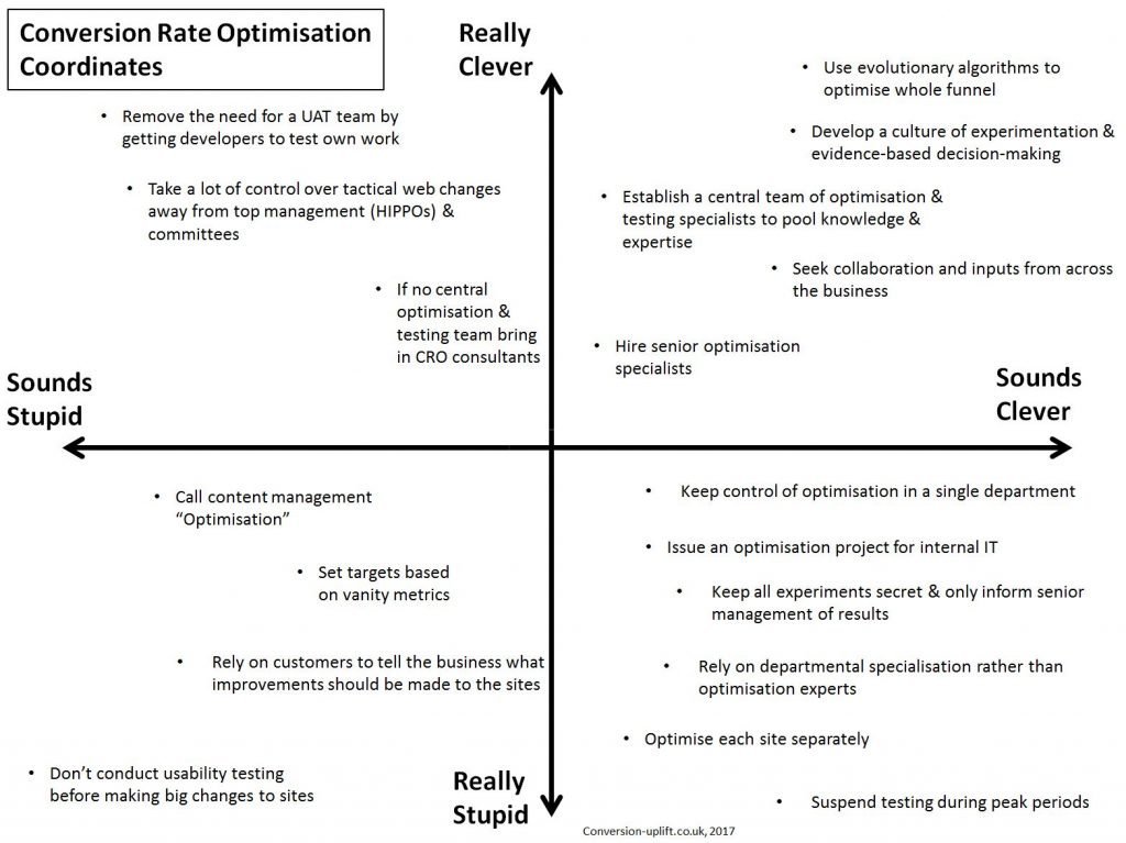 Image of conversion rate optimisation coordinates for clever and stupidity