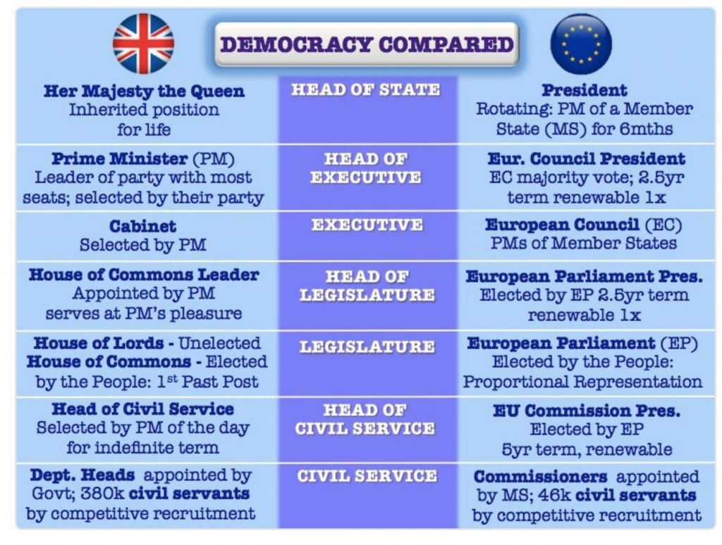 Image of Democracy Compared for the UK and EU