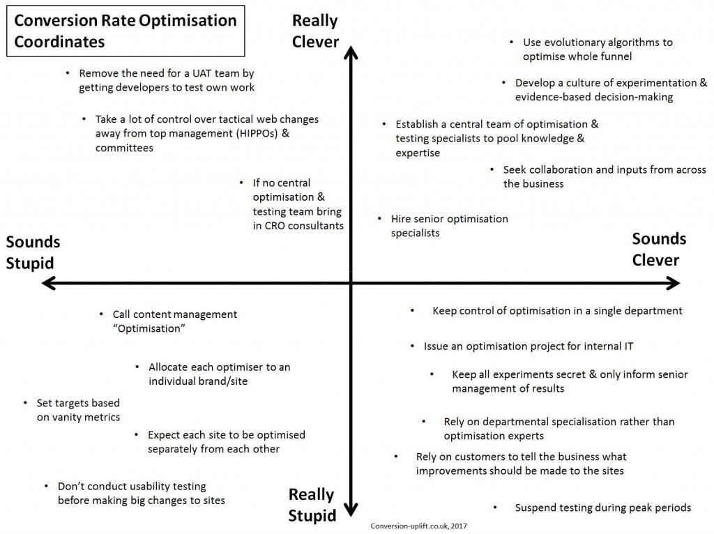 How smart or dumb is your approach to conversion rate optimisation?