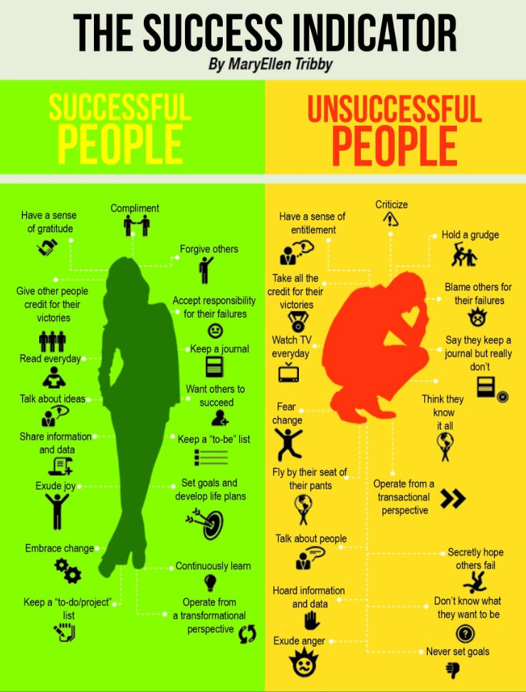Image of traits of successful and unsuccessful people