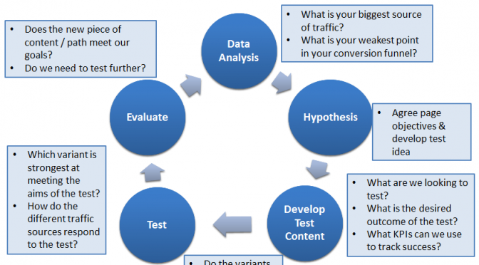 How important are processes in conversion rate optimisation?