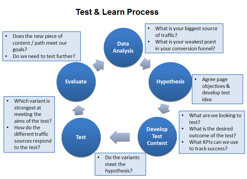Image of the A/B test process
